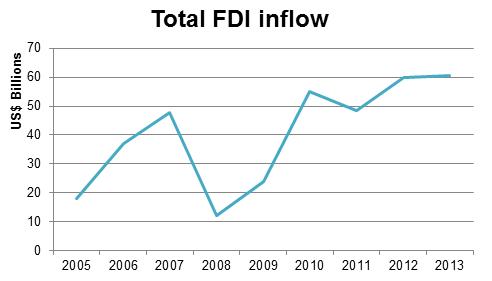 FDI sp