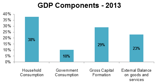 GDP Components sp