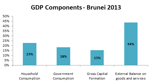 GDP components