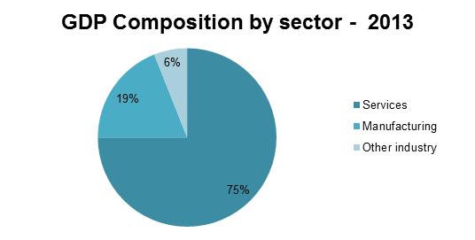 GDP composition sp