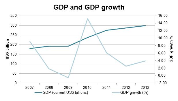 GDP sp