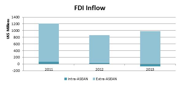 fdi inflow 2011-2013