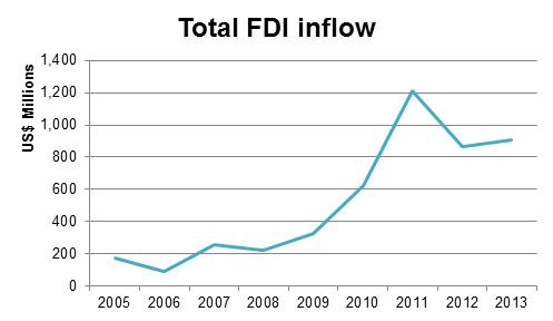 fdi inflow