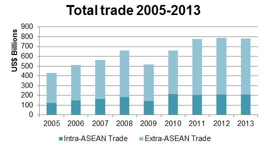 trade 2005-2013 sp