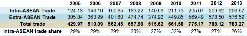 trade 2005-2013 table sp