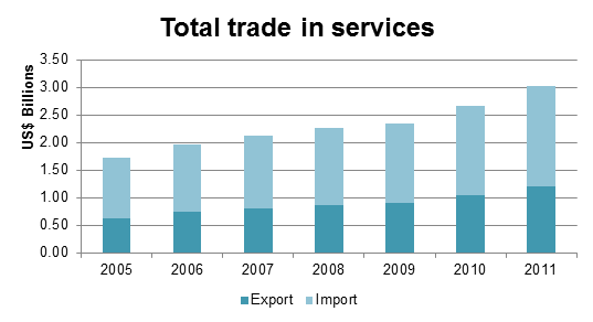 trade in services 2005-2011