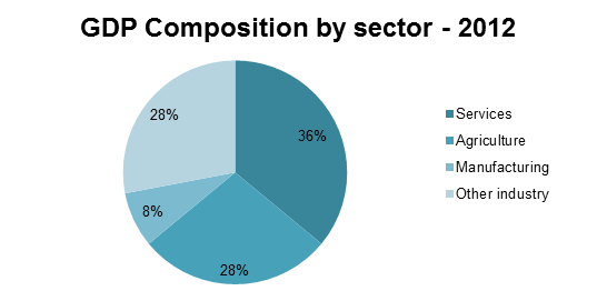 Composition by sector Laos