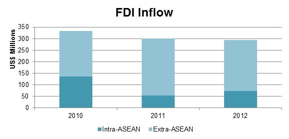 FDI 2 Laos