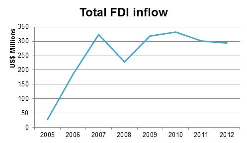 FDI Laos