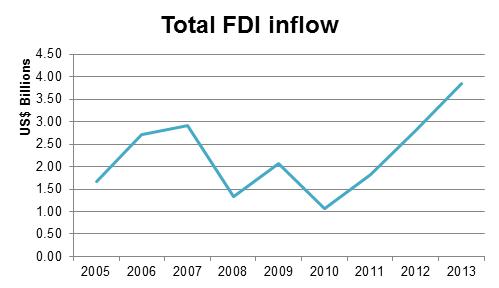 FDI ph
