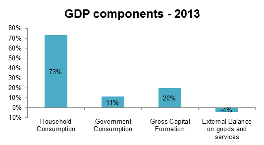 GDP Components Ph