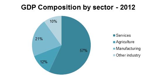 GDP Composition Ph