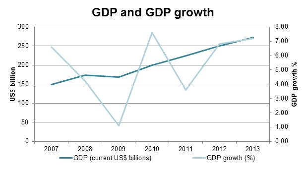 GDP Ph