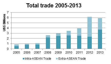 Total trade 2005-2013 Laos