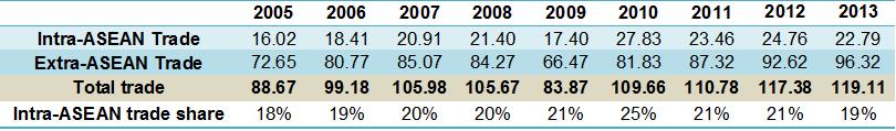 Trade 2005-2013 ph table