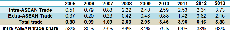 Trade 2005-2013 table Laos