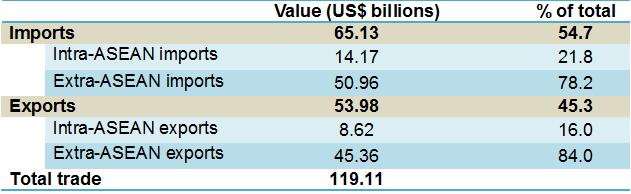 Trade table Ph