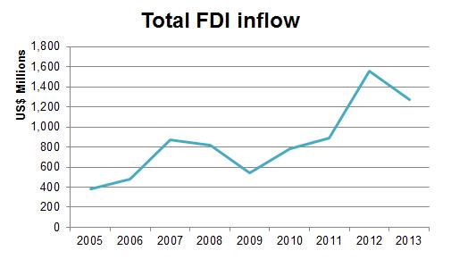 cam - FDI graph