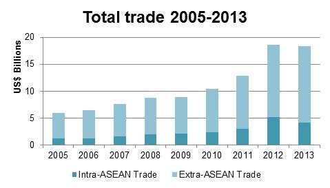 cam - trade 2005-2013