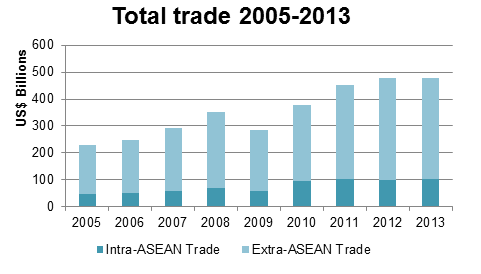 total trade 2005-2013 th