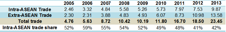 trade 2005-2013 table