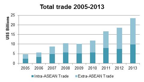 trade 2005-2013