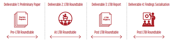 img-ltbi-deliverables.jpg