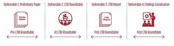 img-ltbi-deliverables.jpg