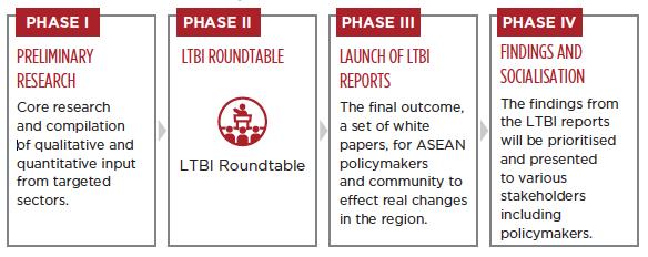 LTBI Methodology