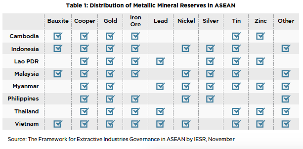 Aec blueprint 2025 analysis paper 24 an analysis of the asean aec blueprint 2025 analysis paper 24 an analysis of the asean cooperation in minerals malvernweather Choice Image