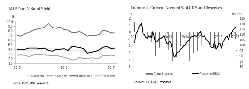 ASEAN Economic Snapshot May 2017