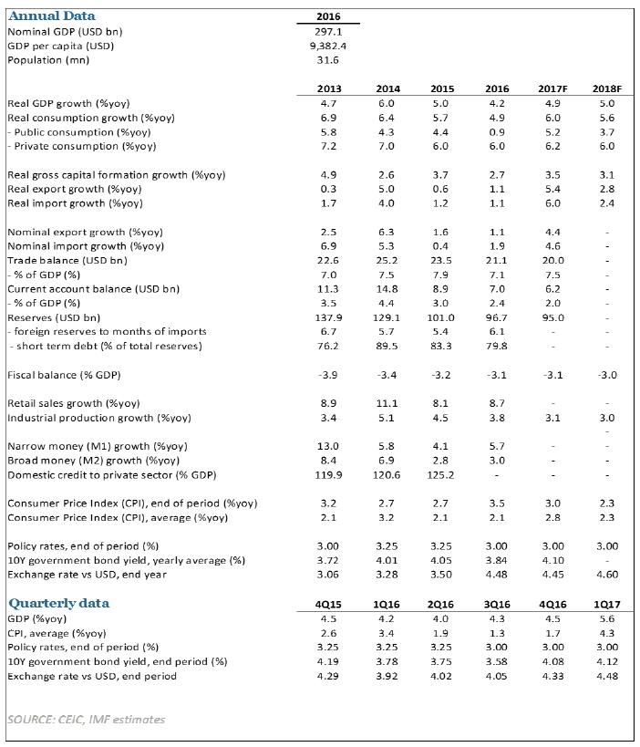 ASEAN Economic Snapshot May 2017
