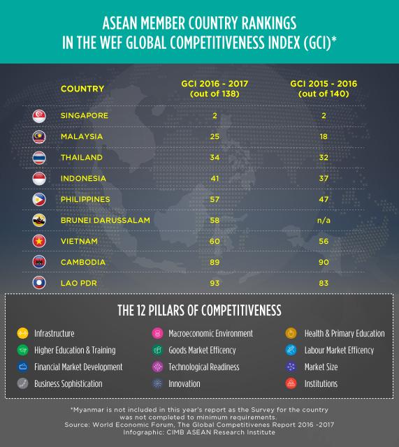 Captures Infographic