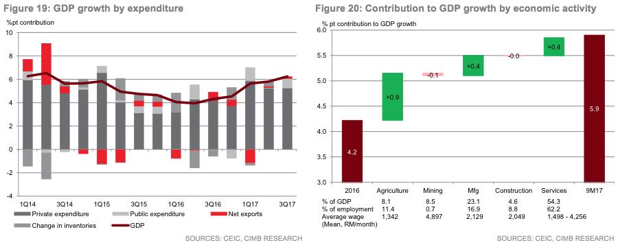 ASEAN Economic Snapshot December 2017